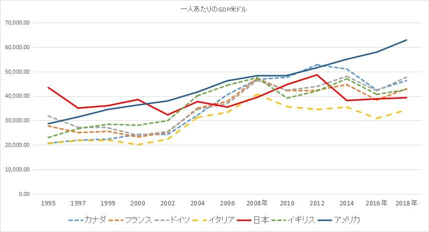 日本、アメリカ、カナダ、フランス、ドイツ、イギリス、イタリアの一人あたりのGDPの推移のグラフ