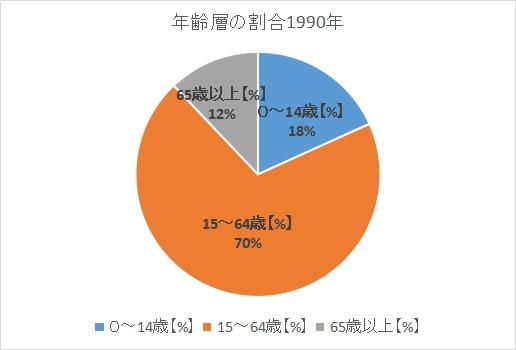 1990年の人口の年齢層の割合