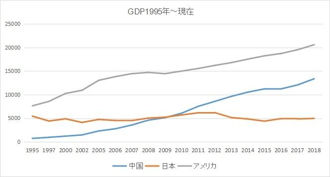 日本、アメリカ、中国のGDPの推移