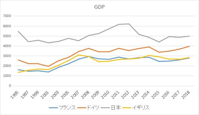 日本、ドイツ、フランス、イギリスのGDP推移