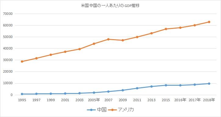 中国とアメリカの一人あたりGDPの推移