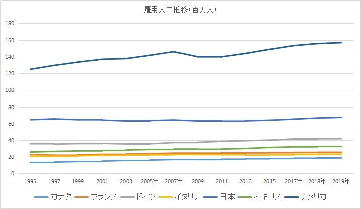 日本、アメリカ、カナダ、フランス、ドイツ、イギリス、イタリアの雇用人口の推移のグラフ