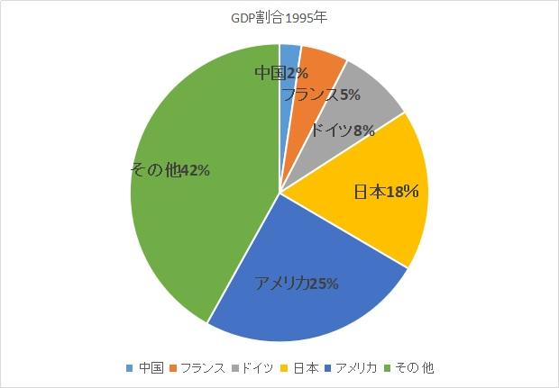 1995年のGDPシェア率、割合の円グラフ
