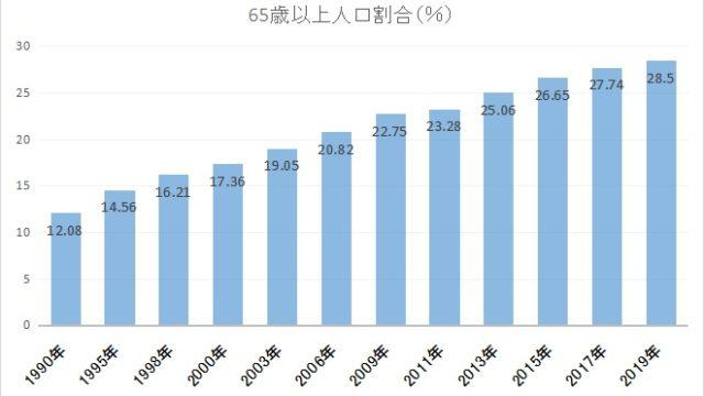 65歳以上の人口割合のグラフ
