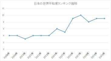 世界平和度ランキング日本推移